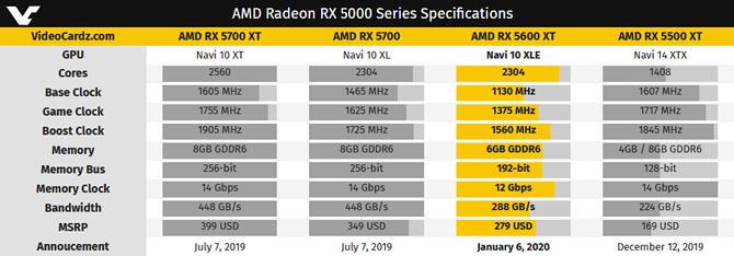 AMD Radeon RX 5600 XT korzysta z rdzenia Navi 10 XLE [1]