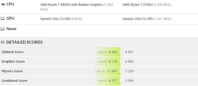AMD Ryzen 7 4800U - porównanie z Core i7-10750H i Ryzen 7 3700U [4]