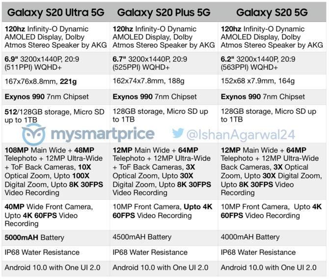 Samsung Galaxy S20 - znamy pełną specyfikację smartfonów [3]