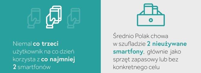 Polacy coraz częściej kupują coraz droższe smartfony [1]