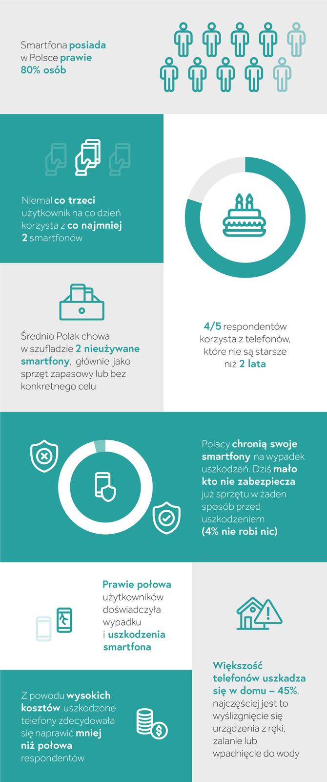 Polacy coraz częściej kupują coraz droższe smartfony [2]
