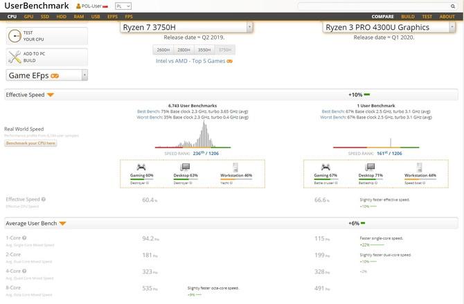 AMD Ryzen 3 PRO 4300U - APU Renoir dla segmentu biznesowego [3]
