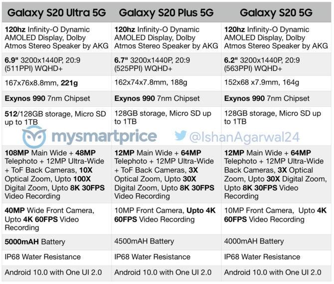 Znamy europejskie ceny Samsung Galaxy S20. Tanio nie bedzie [1]