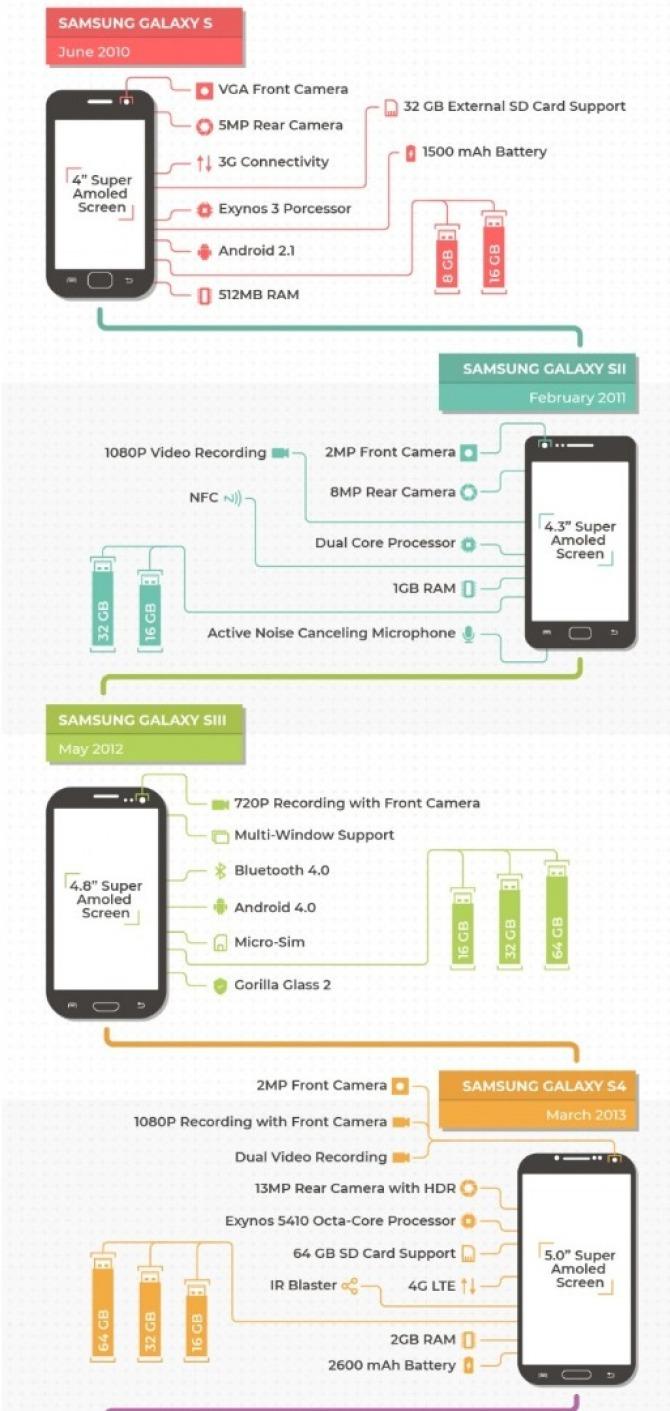 Jak zmieniał się smartfon Samsung Galaxy S? Zobacz infografikę [nc1]