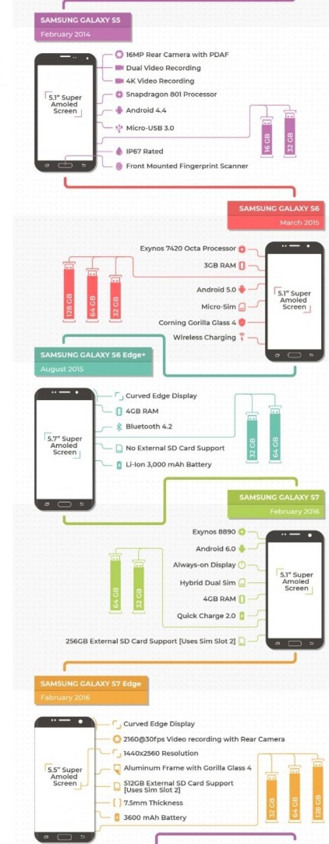 Jak zmieniał się smartfon Samsung Galaxy S? Zobacz infografikę [nc2]