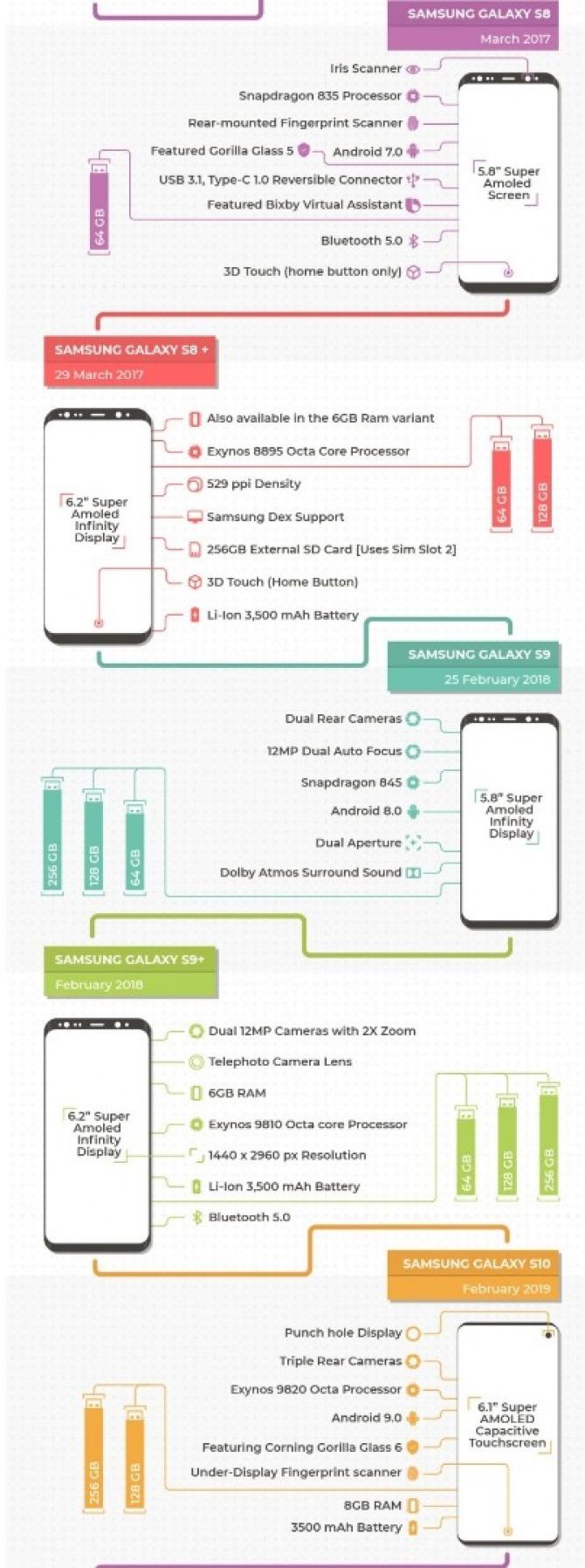 Jak zmieniał się smartfon Samsung Galaxy S? Zobacz infografikę [nc3]