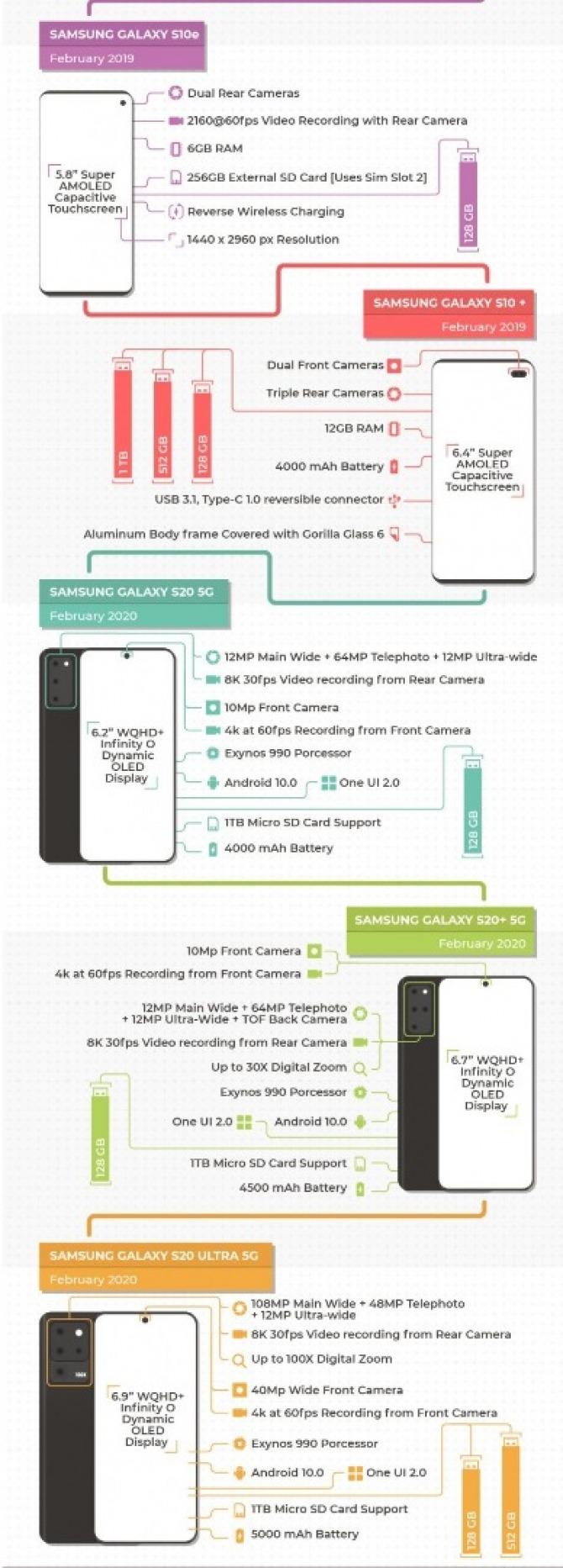 Jak zmieniał się smartfon Samsung Galaxy S? Zobacz infografikę [nc4]