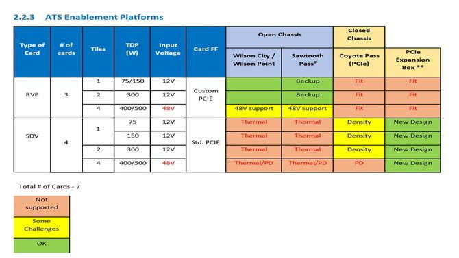 Układy Intel Xe nawet z 512 jednostkami EU i TDP sięgającym 500 W [3]