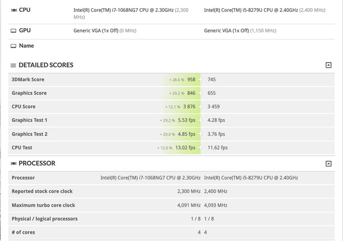 Intel Core i7-1068G7 i Core i7-10510Y - informacje o wydajności CPU [3]
