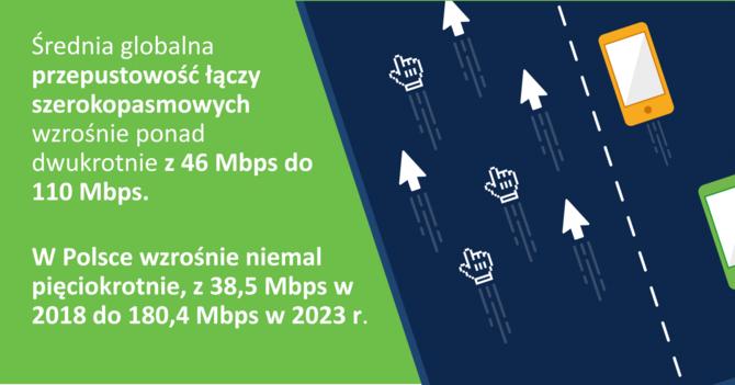 Do 2023 połączenia przez sieć 5G wyniosą ponad 10% całego ruchu [3]