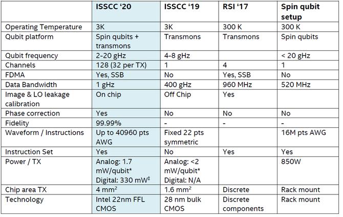 Intel Horse Ridge: kriogeniczny układ do komputerów kwantowych [3]