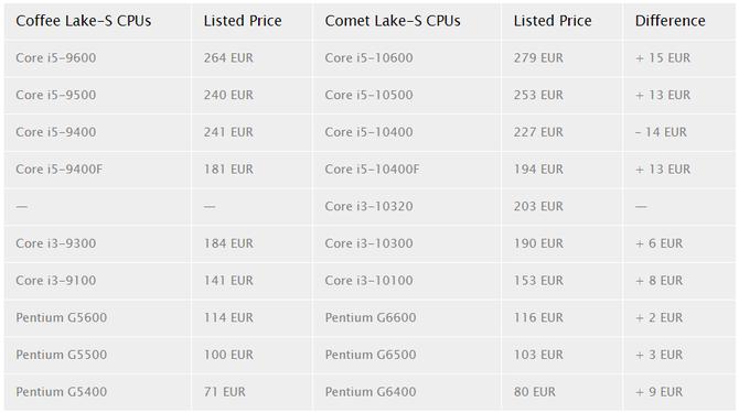 Intel Comet Lake-S - wyciekły ceny nowych procesorów [3]