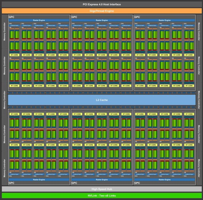 NVIDIA Ampere - rdzeń GA100 ma mieć powierzchnię aż 826 mm² [2]