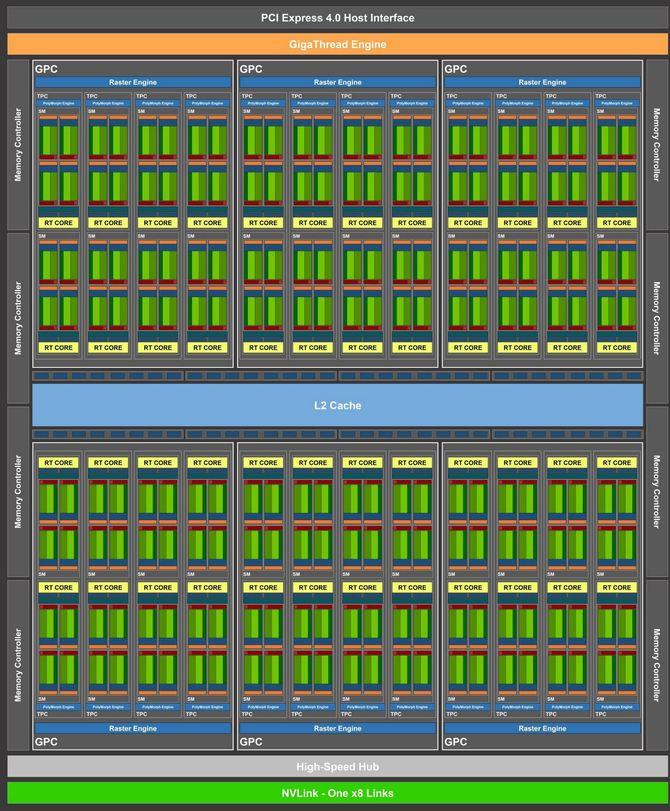 NVIDIA Ampere - rdzeń GA100 ma mieć powierzchnię aż 826 mm² [3]