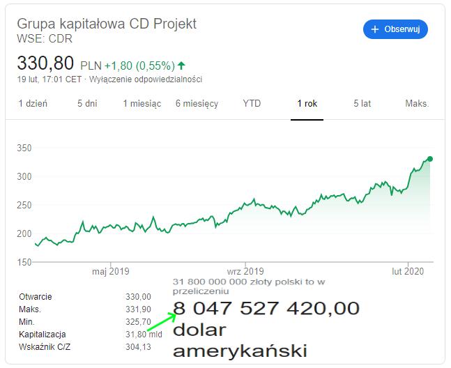 CD Projekt drugą największą w Europie firmą produkującą gry [2]