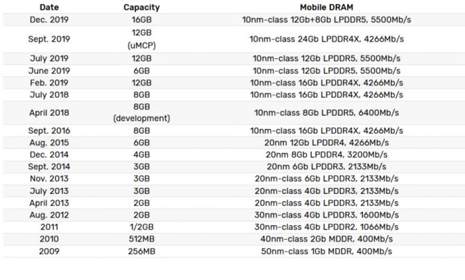 Samsung rusza z produkcją pamięci 16 GB LPDDR5 dla smartfonów [1]