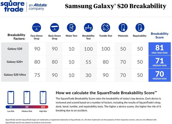 Samsung Galaxy S20 wyraźnie mniej wytrzymały niż modele S20+ i S20 Ultra [1]