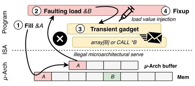 Intel: LVI - kolejna luka w zabezpieczeniach, przypomina Meltdown [4]