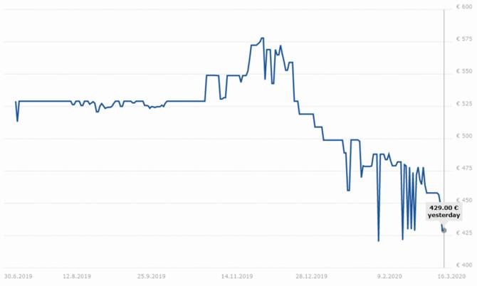 Ceny procesorów AMD Ryzen 3000 nieoczekiwanie zaczęły spadać [2]