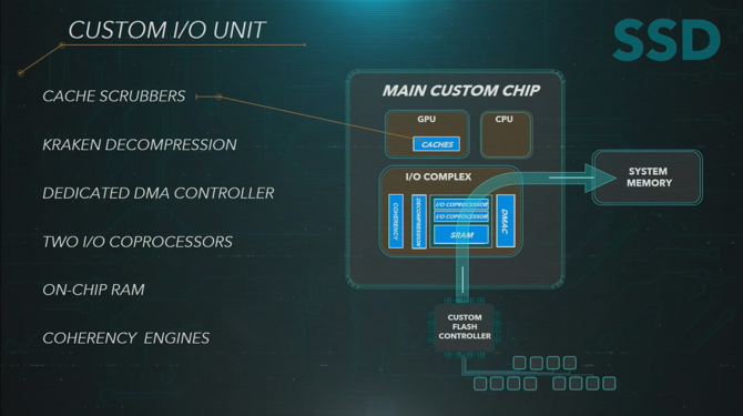 Sony oficjalnie prezentuje specyfikację i możliwości PlayStation 5 [6]