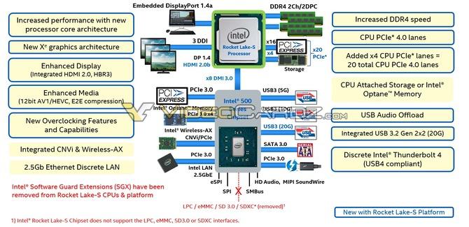 Intel Rocket Lake-S - pierwsze, konkretne informacje o procesorach [2]