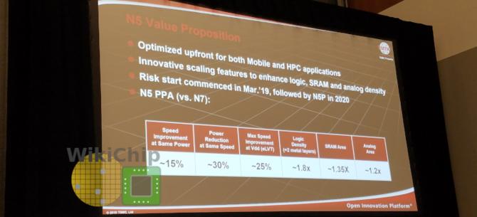 TSMC N5P zaoferuje o 87% większe zagęszczenie tranzystorów [1]