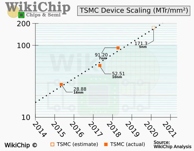 TSMC N5P zaoferuje o 87% większe zagęszczenie tranzystorów [2]