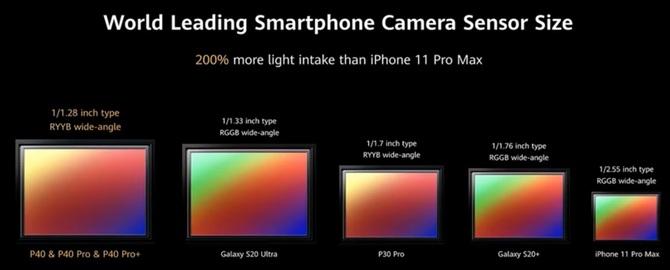Huawei P40 Pro+ oficjalnie: smartfon ze 100-krotnym zoomem [5]
