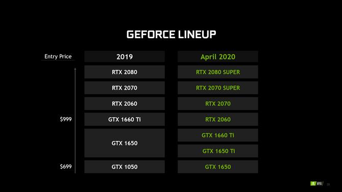 Nowe karty NVIDIA GeForce GTX i RTX 2000 SUPER dla notebooków [6]