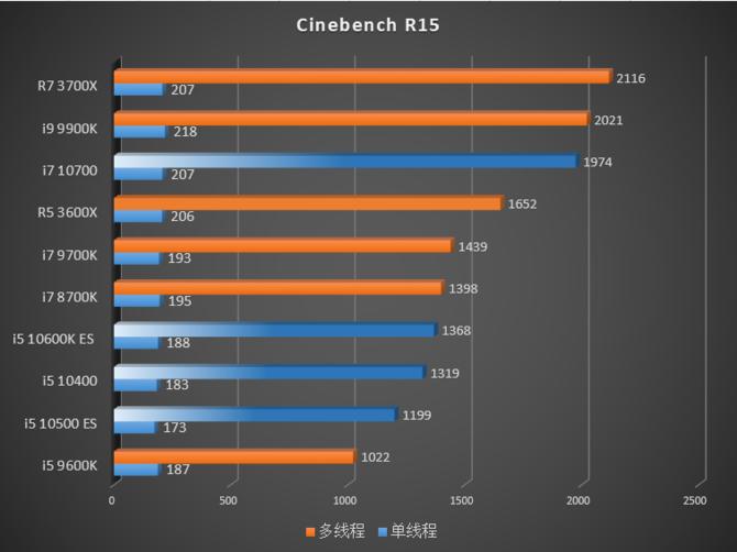 Intel Comet Lake-S - W sieci pojawiły się pierwsze testy procesorów [5]