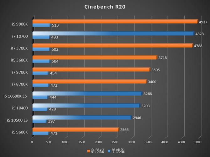 Intel Comet Lake-S - W sieci pojawiły się pierwsze testy procesorów [6]
