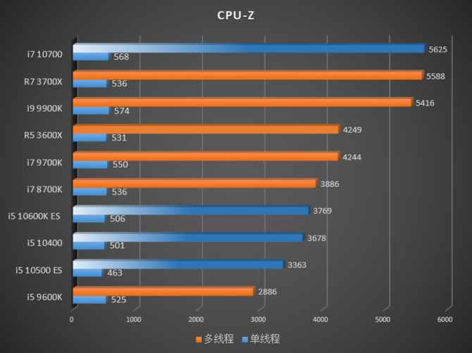 Intel Comet Lake-S - W sieci pojawiły się pierwsze testy procesorów [7]