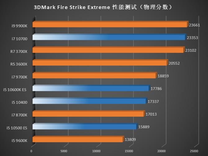 Intel Comet Lake-S - W sieci pojawiły się pierwsze testy procesorów [8]