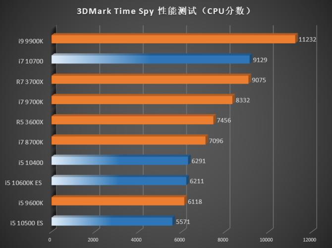 Intel Comet Lake-S - W sieci pojawiły się pierwsze testy procesorów [9]
