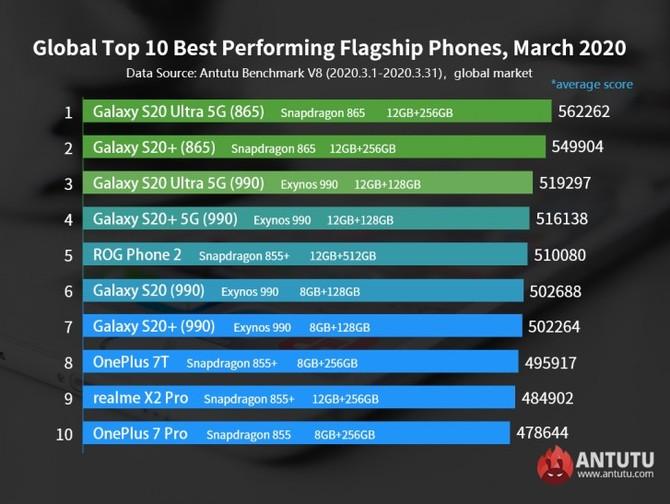 10 najwydajniejszych smartfonów w marcu 2020 według AnTuTu [1]