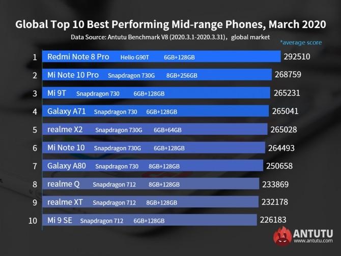 10 najwydajniejszych smartfonów w marcu 2020 według AnTuTu [2]