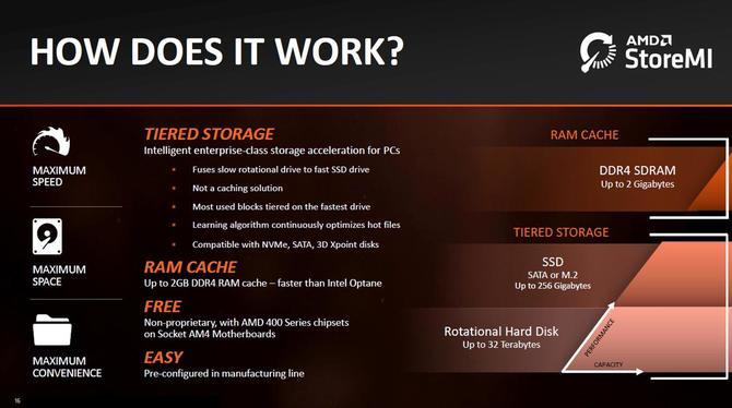 AMD StoreMI - koniec wsparcia dla technologii łączenia SSD i HDD [2]