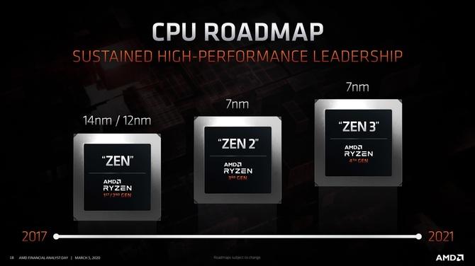Premiera procesorów AMD Ryzen 4000 możliwa po wakacjach [2]