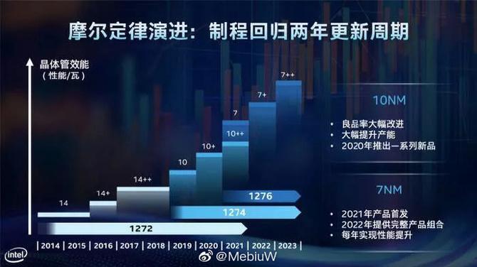 Procesory Intel Alder Lake-S mogą zadebiutować do końca roku [2]