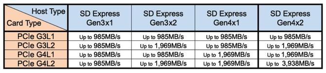 SD Express 8.0: Karty pamięci o zapisie 4 GB/s dla profesjonalistów [1]