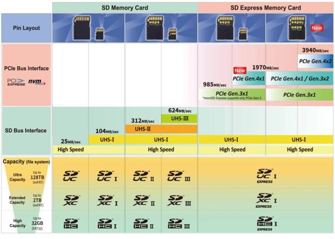 SD Express 8.0: Karty pamięci o zapisie 4 GB/s dla profesjonalistów [3]
