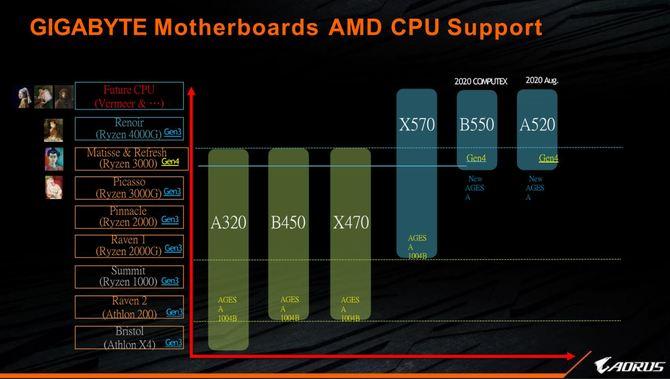 AMD Ryzen 7 3750X i 3850X - informacje o nowych procesorach [1]