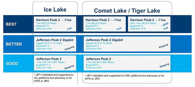 Intel Tiger Lake-U - szczegóły dotyczące układów graficznych Gen.12 [2]