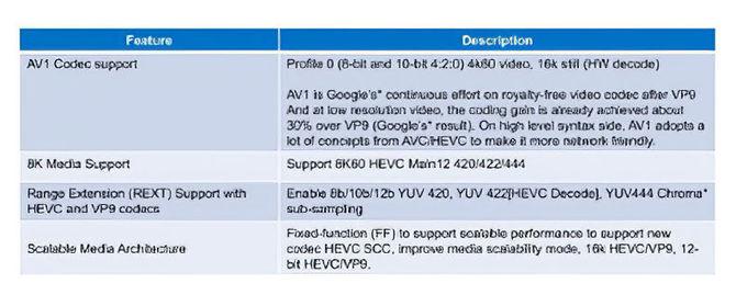 Intel Tiger Lake-U - szczegóły dotyczące układów graficznych Gen.12 [4]
