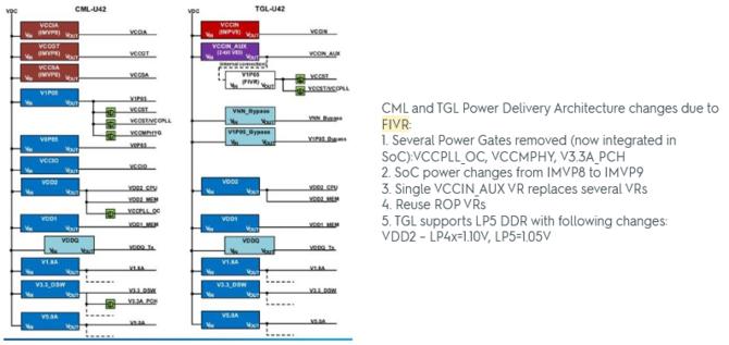Intel Tiger Lake-U - szczegóły dotyczące układów graficznych Gen.12 [8]