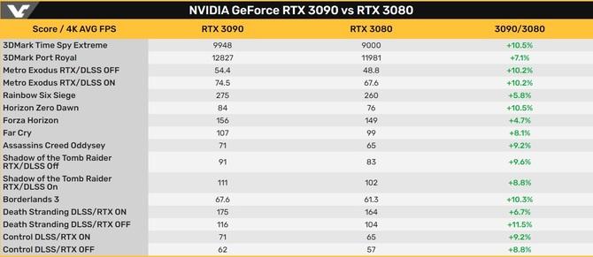 20_geforce_rtx_3090_vs_rtx_3080_wydajnos
