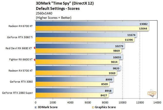 AMD Radeon RX 6600 nu impresionează cu rezultatele din 3DMark.  Placă grafică NVIDIA GeForce RTX 2060 SUPER și mai rapidă [3]