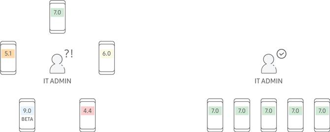 Samsung Knox - w jaki sposób zadbać o bezpieczeństwo firmowych danych? [4]