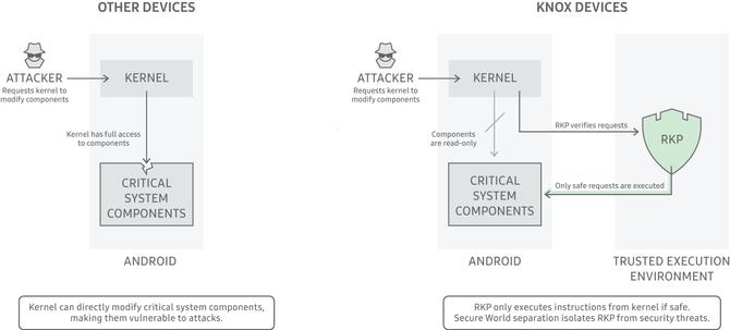 Samsung Knox - w jaki sposób zadbać o bezpieczeństwo firmowych danych? [8]