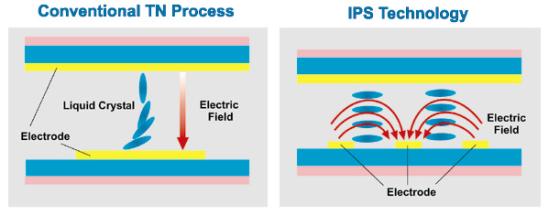 Wszystko co musisz wiedzieć o ekranach TN, IPS i OLED w laptopach [9]